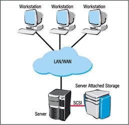 Giải pháp tối ưu nhất cho NAS Server